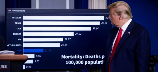 President Donald Trump listens beside a chart showing daily mortality cases during the daily coronavirus task force briefing at the White House in Washington, U.S., April 18, 2020